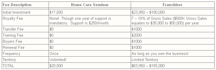 Home Health Care |Senior Care Franchise Cost Example
